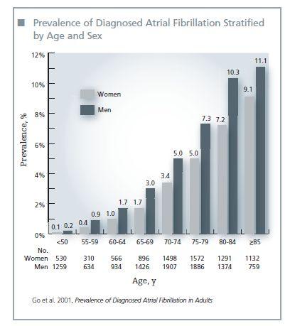 Sex and atrial fibrilation