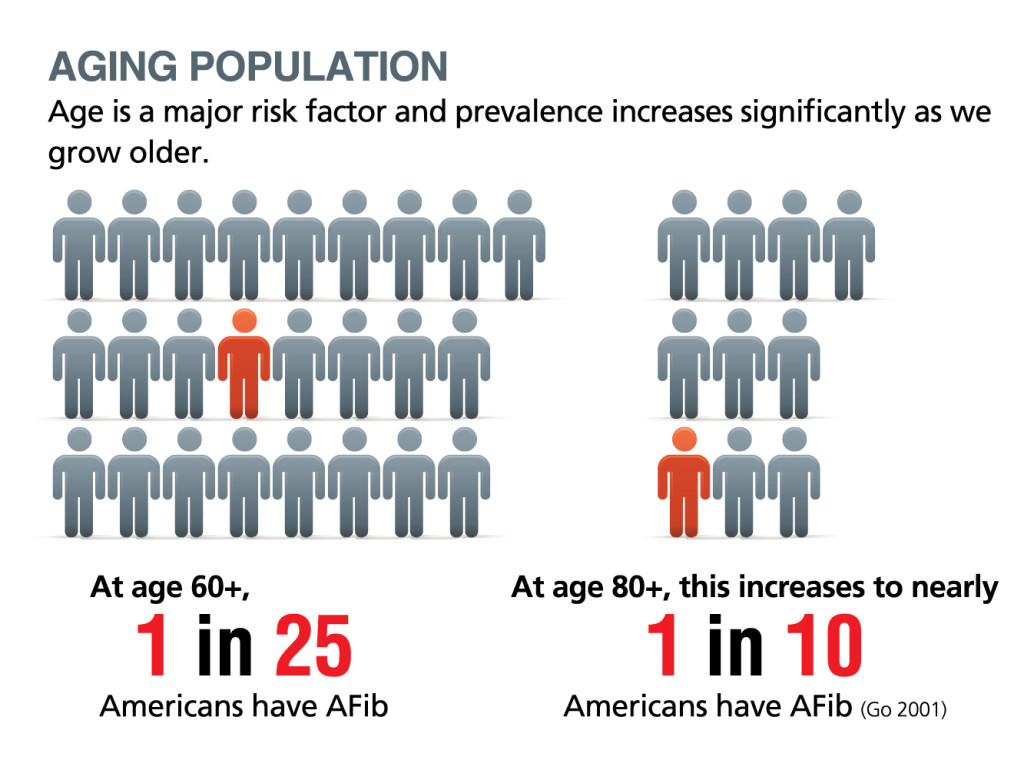 Age: The Biggest Risk Factor for Atrial Fibrillation
