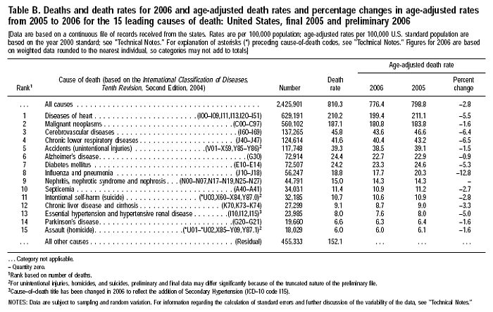 Deaths and death rates for 2006 and age-adjusted death rates
