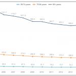 Heart Disease and Stroke Statistics—2018 Update: A Report